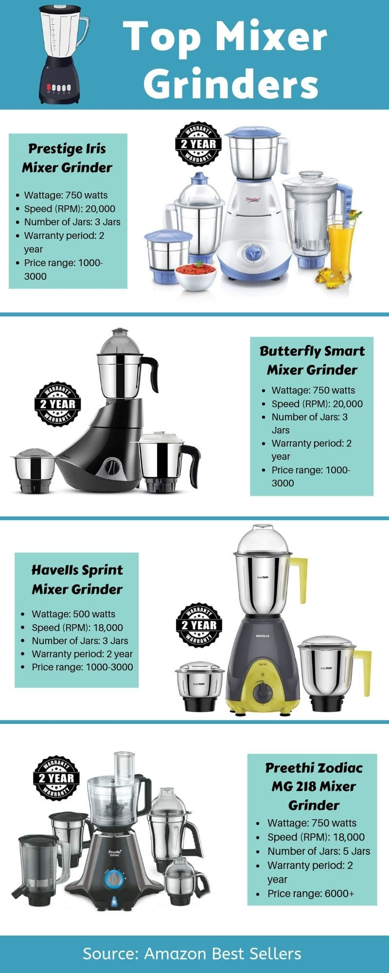 best mixer grinder in 2019